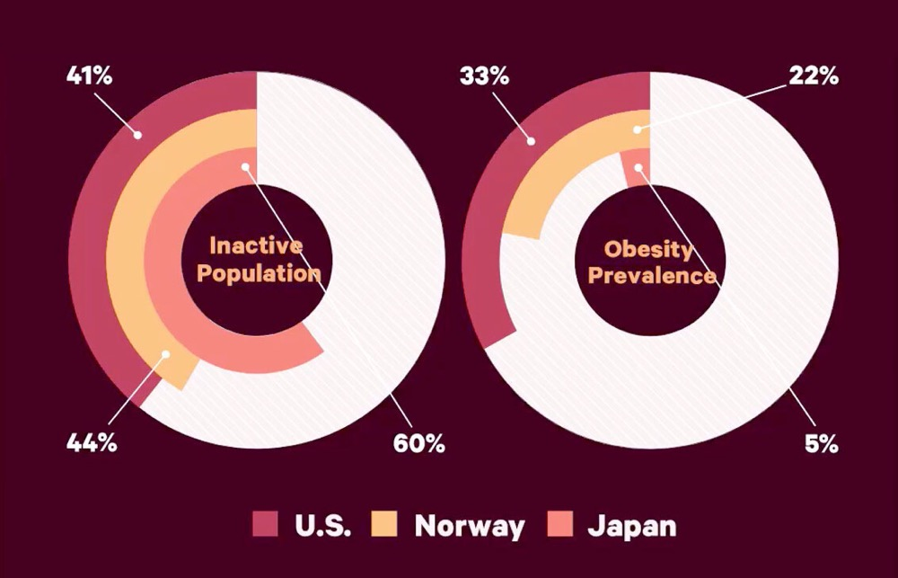 Activity and obesity percentages
